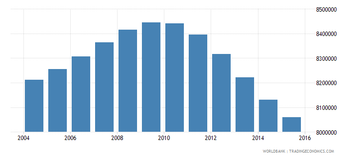 turkey population ages 11 16 total wb data