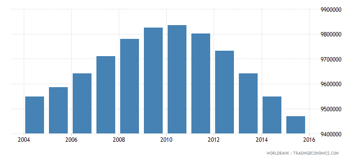 turkey population ages 11 17 total wb data