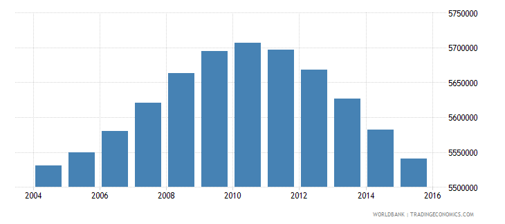 turkey population ages 11 18 male wb data