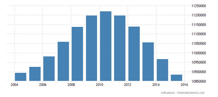 turkey population ages 11 18 total wb data