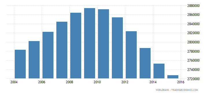 turkey population ages 12 15 male wb data