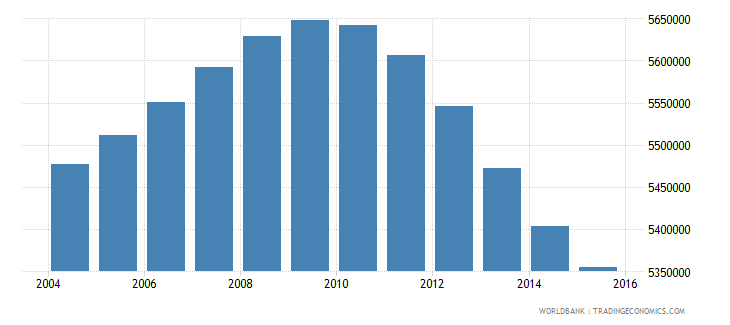 turkey population ages 12 15 total wb data