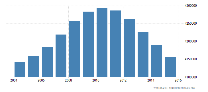 turkey population ages 12 17 male wb data