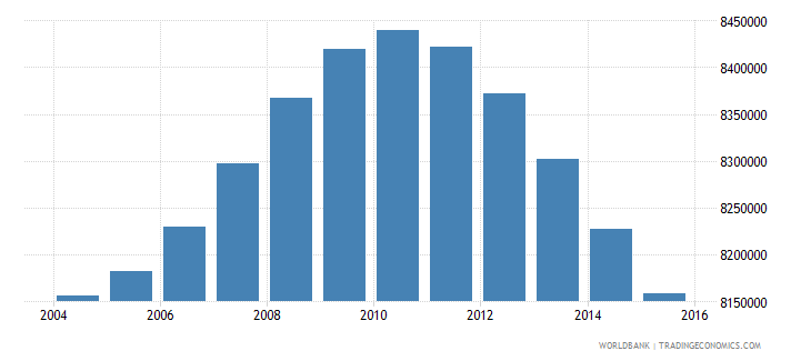 turkey population ages 12 17 total wb data