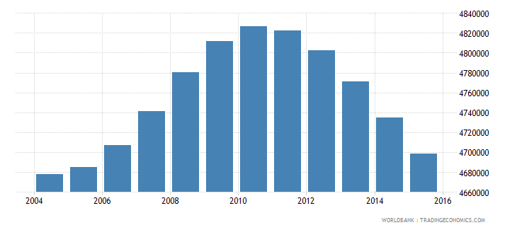 turkey population ages 12 18 female wb data