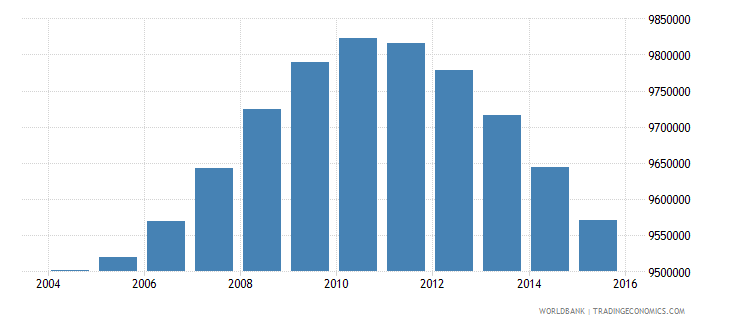 turkey population ages 12 18 total wb data