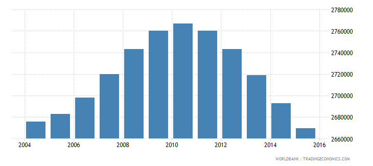 turkey population ages 13 16 female wb data