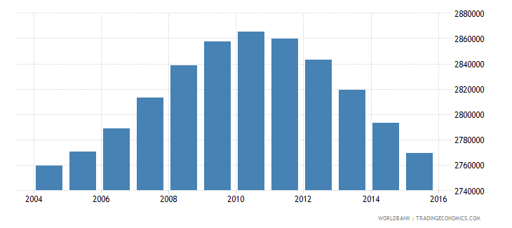 turkey population ages 13 16 male wb data