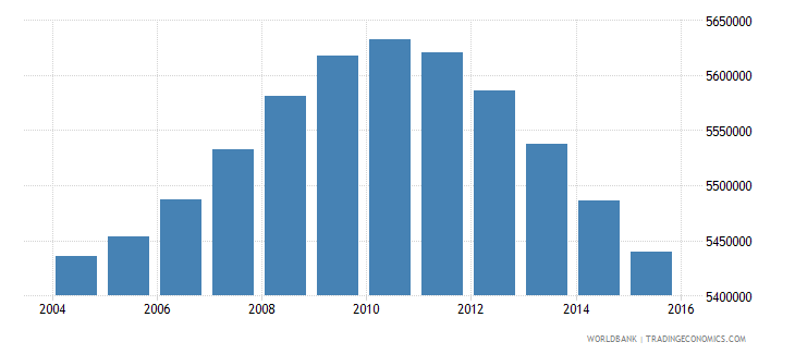 turkey population ages 13 16 total wb data