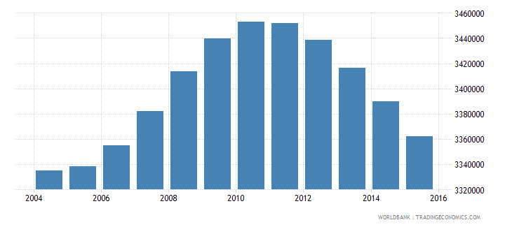 turkey population ages 13 17 female wb data