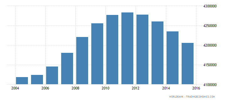 turkey population ages 13 18 male wb data