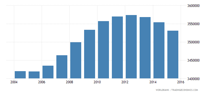 turkey population ages 14 18 male wb data