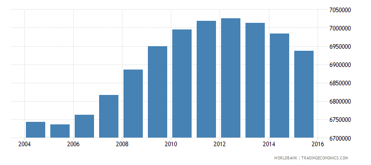 turkey population ages 14 18 total wb data