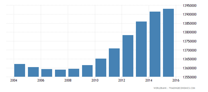 turkey population ages 15 24 total wb data