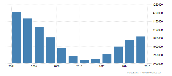 turkey population ages 4 6 total wb data