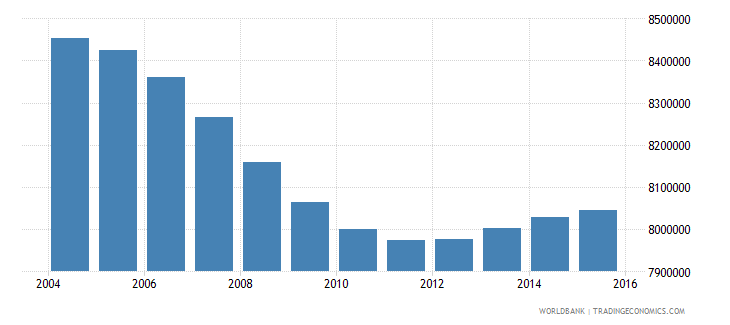 turkey population ages 5 10 total wb data