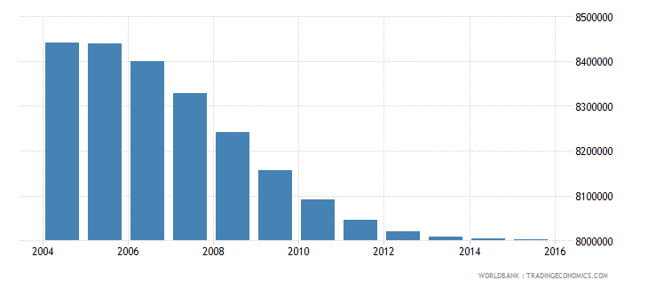 turkey population ages 6 11 total wb data