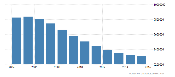 turkey population ages 6 12 total wb data