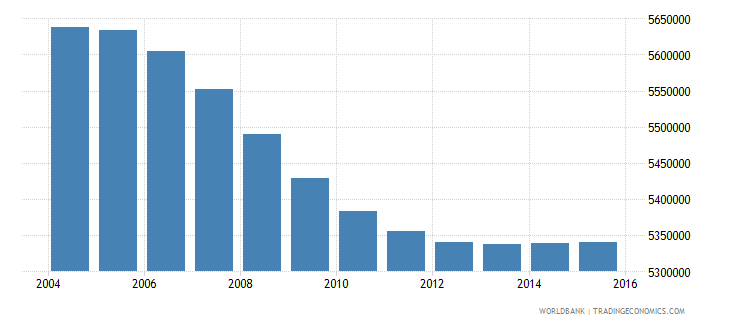 turkey population ages 7 10 total wb data