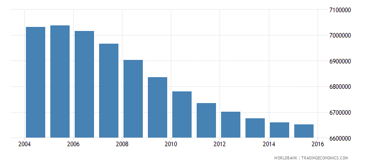 turkey population ages 7 11 total wb data
