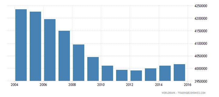 turkey population ages 7 9 total wb data