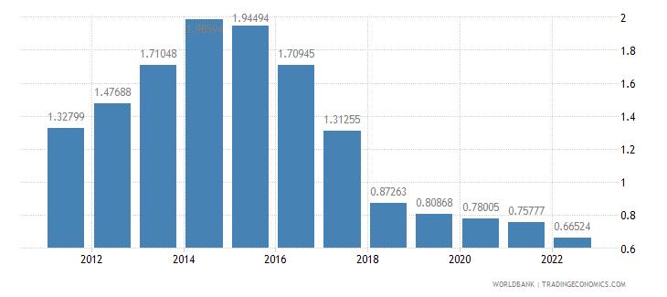 turkey population growth annual percent wb data