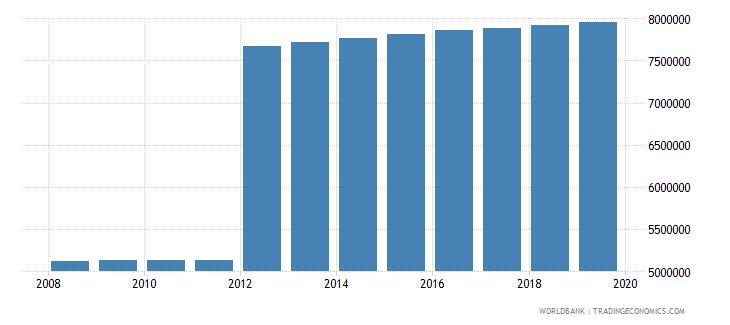 turkey population of compulsory school age female number wb data