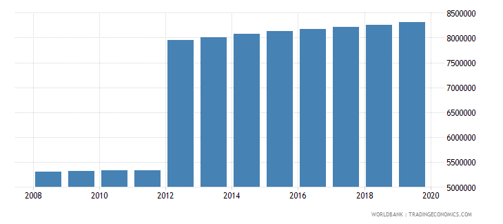 turkey population of compulsory school age male number wb data