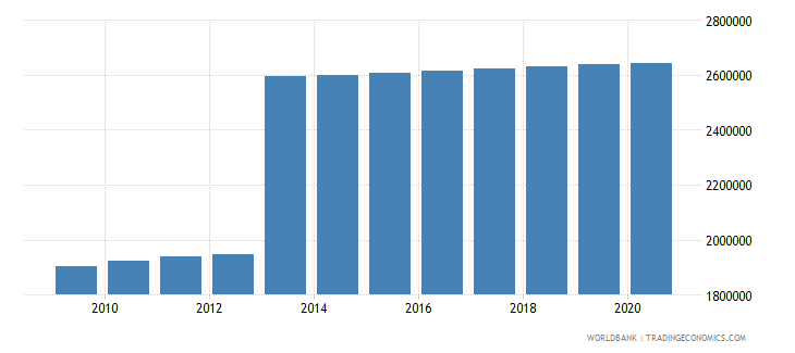 turkey population of the official age for lower secondary education female number wb data