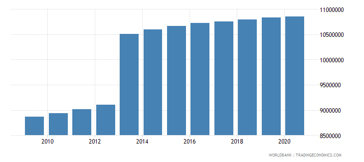 turkey population of the official age for secondary education both sexes number wb data