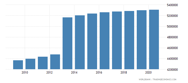 turkey population of the official age for secondary education female number wb data