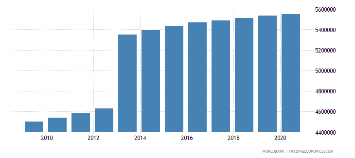 turkey population of the official age for secondary education male number wb data