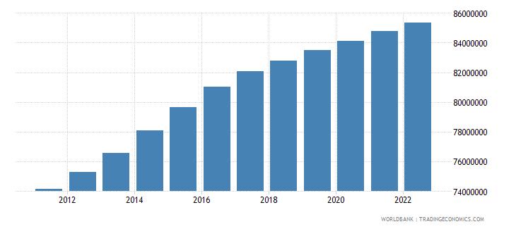 turkey population total wb data