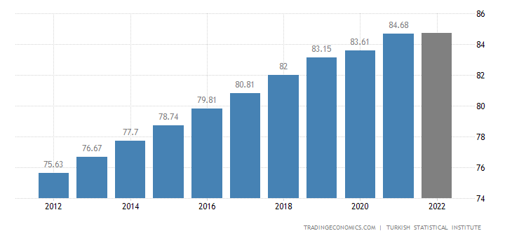 Turkey Population