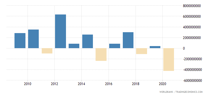 turkey portfolio equity net inflows bop us dollar wb data