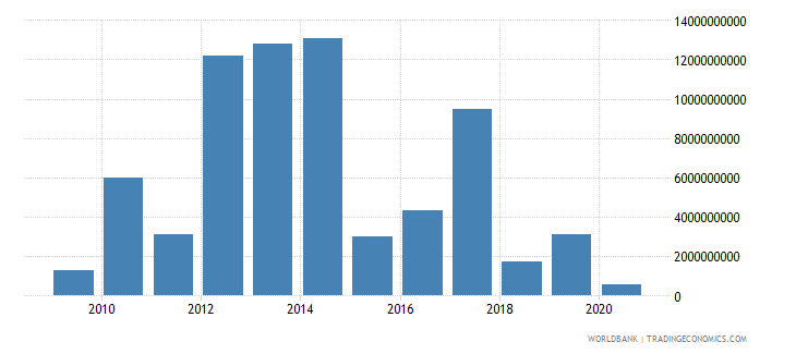 turkey portfolio investment bonds ppg  plus  png nfl us dollar wb data