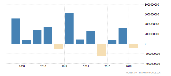 turkey portfolio investment equity drs us dollar wb data