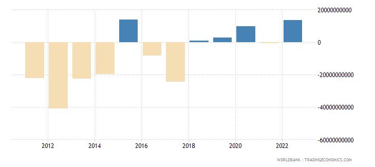 turkey portfolio investment excluding lcfar bop us dollar wb data
