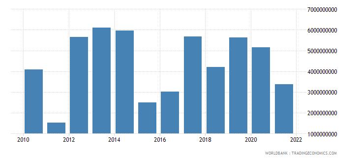 turkey ppg bonds nfl us dollar wb data
