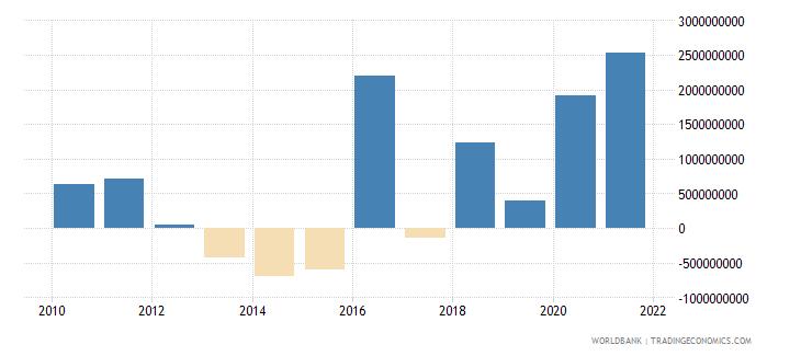 turkey ppg commercial banks nfl us dollar wb data