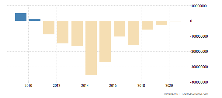 turkey ppg other private creditors nfl us dollar wb data