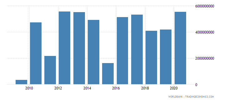 turkey ppg private creditors nfl us dollar wb data