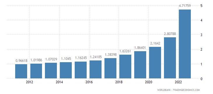 turkey ppp conversion factor gdp lcu per international dollar wb data