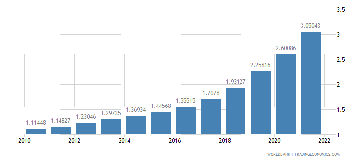 turkey ppp conversion factor private consumption lcu per international dollar wb data