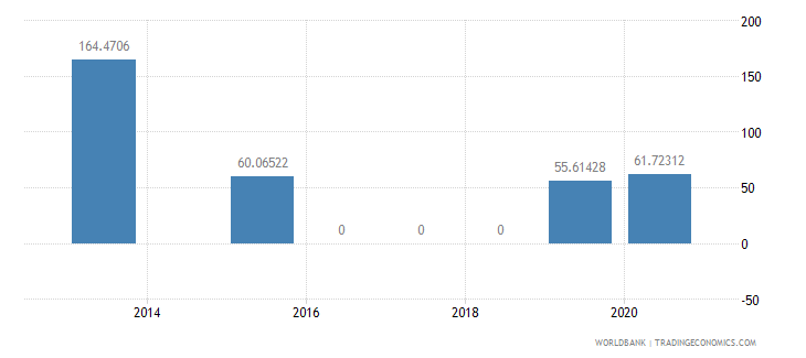 turkey present value of external debt percent of exports of goods services and income wb data