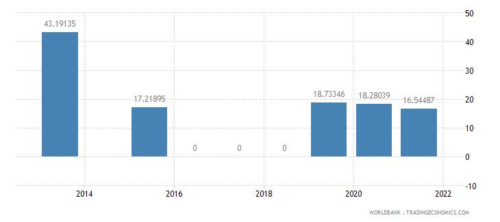 turkey present value of external debt percent of gni wb data
