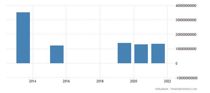 turkey present value of external debt us dollar wb data