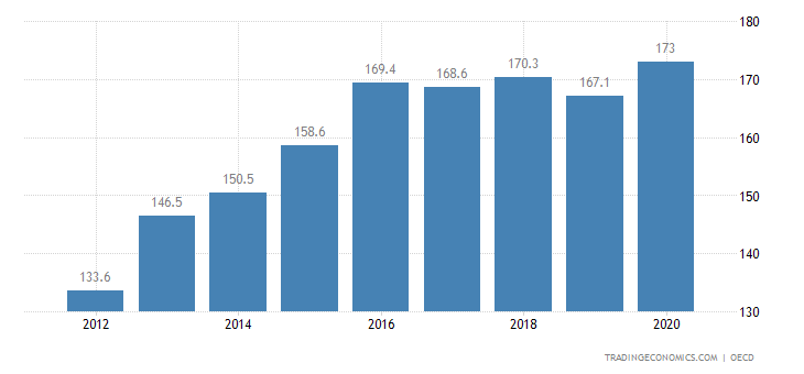 Turkey Private Debt to GDP