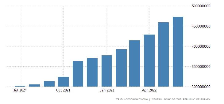 Turkey Private Sector Credit
