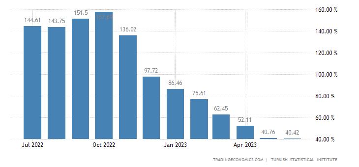 Turkey Producer Prices Change
